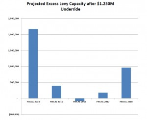 Question 1 - Underride - Reduce Excess Tax Levy Capacity by $1.25M