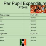 Per Pupil Expenditure