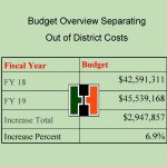 Budget Overview Separating Out of District Costs