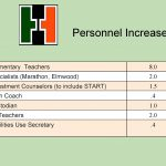 Personnel Increases