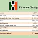 Expense Changes