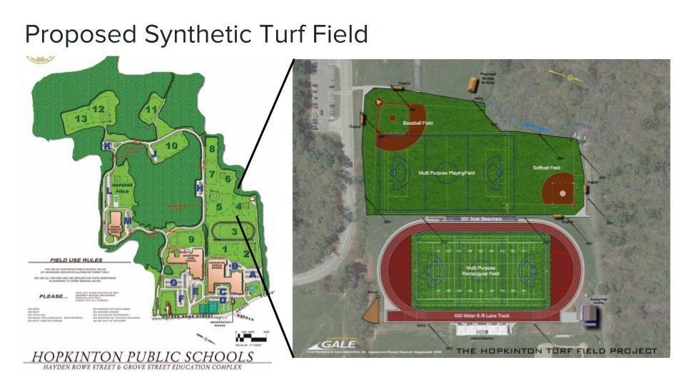 Proposed Location of Synthetic Turf Field