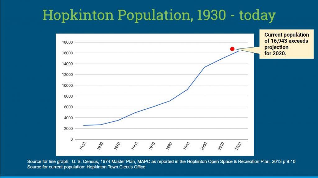Hopkinton Population Growth 1930-2018