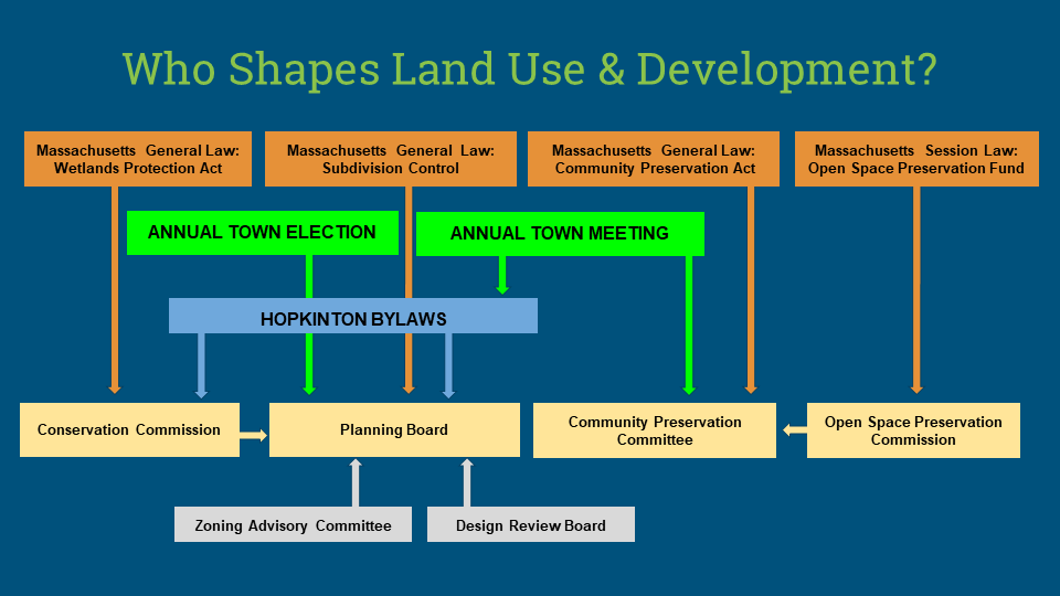 Who shapes land use and development
