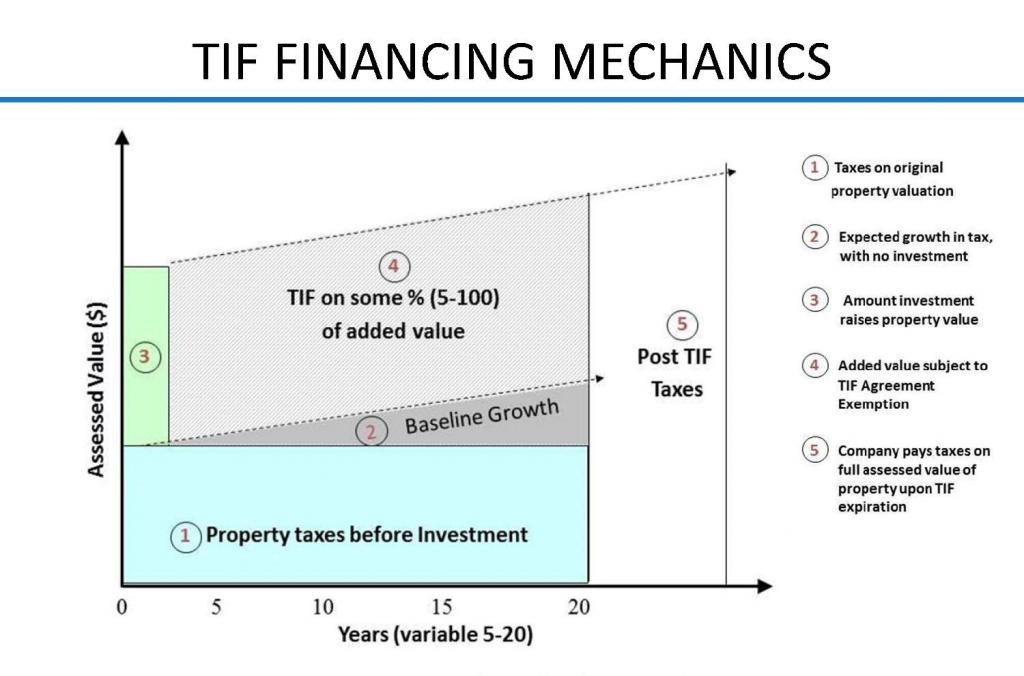 TIF Financing Mechanics Chart