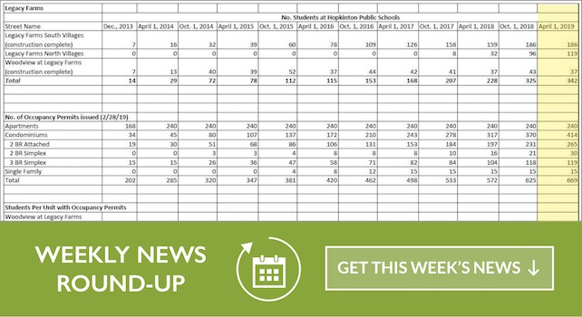 Weekly Roundup 04/07/2019