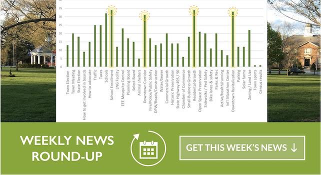 Weekly Roundup – 09/22/2019